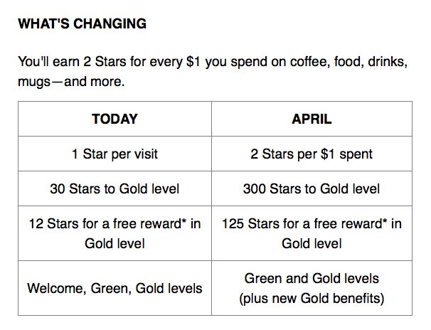 """#StarbucksRewards: """"We're screwing you b/c we know you're too lazy to do math."""" Before: $24/ reward. After: $62.50 https://t.co/kQHPrtkjQp"""