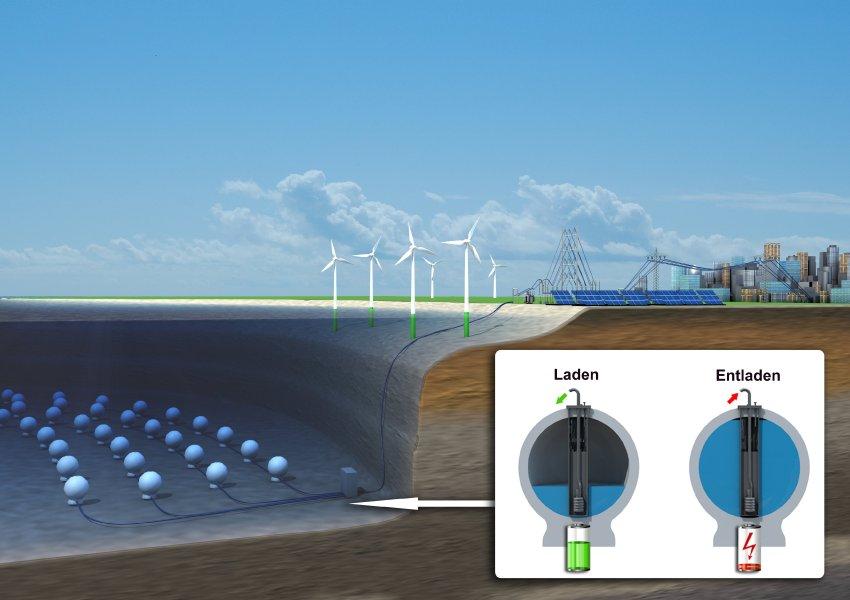 海中に空気の形で余剰電力を蓄電