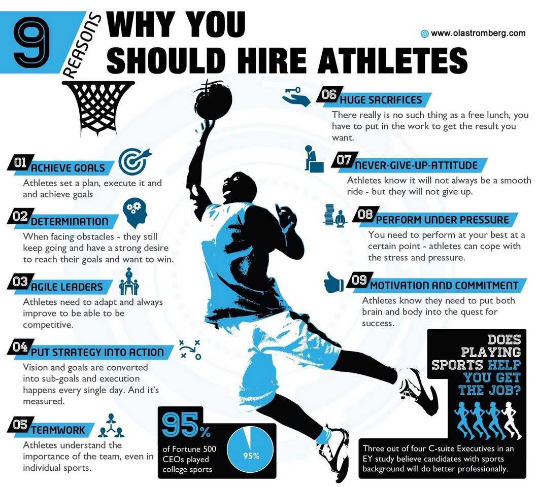9 good reasons why you should hire a former college athlete..... https://t.co/QOtPawWL0j