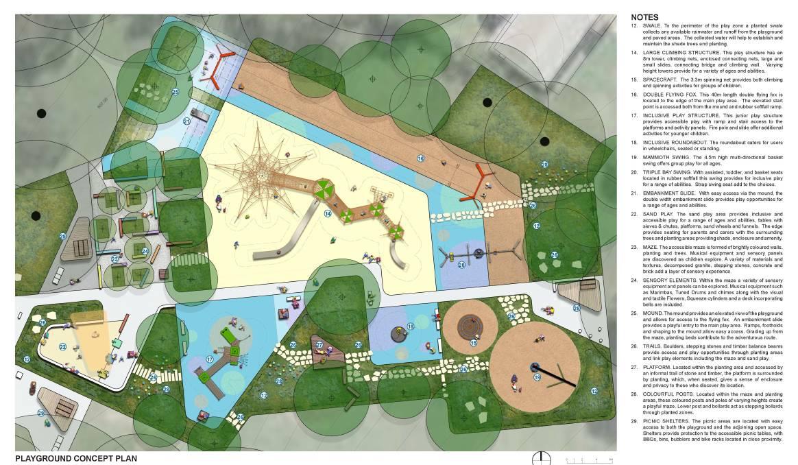 Business plan for adventure park