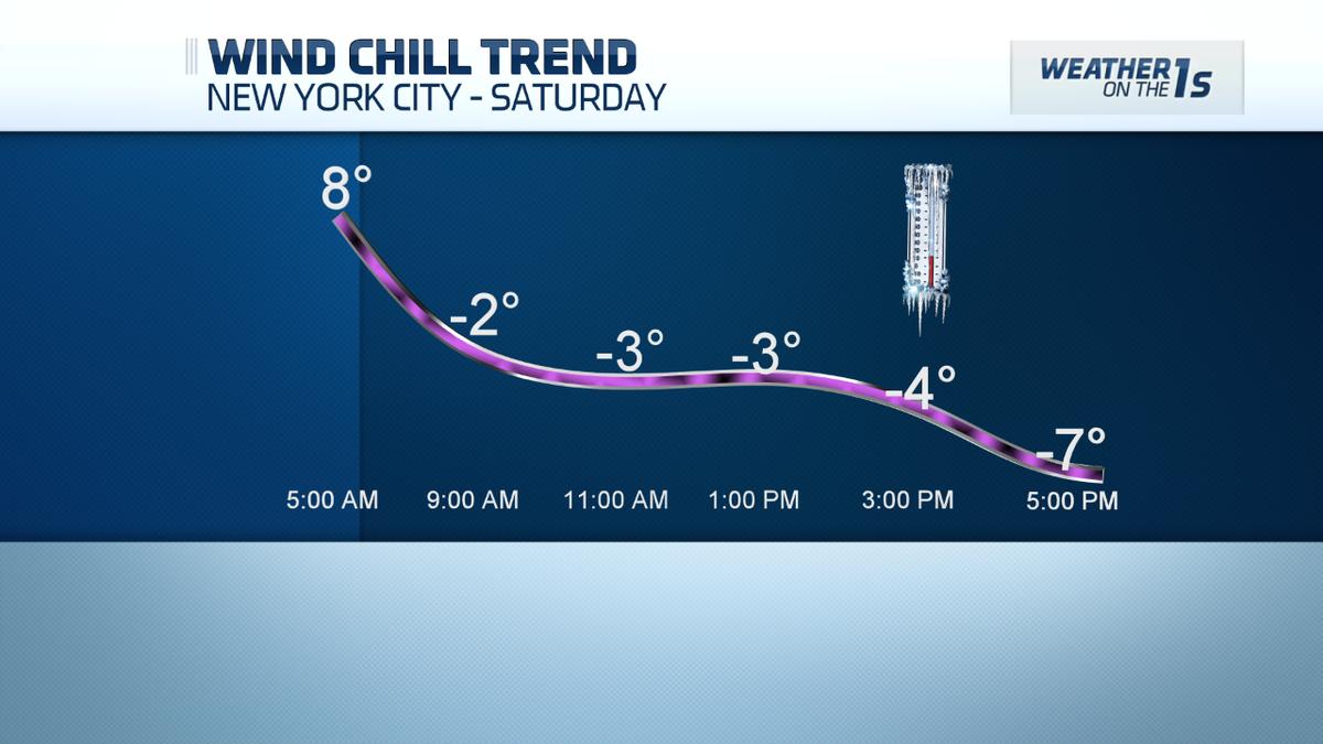 Wind chill trend for Saturday