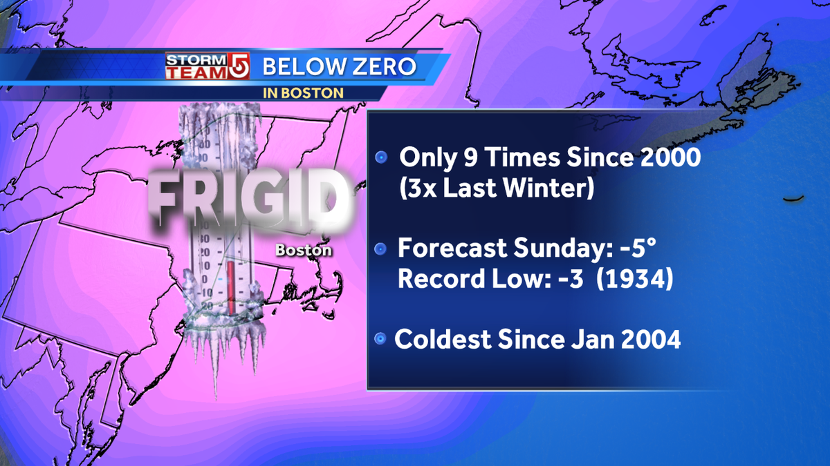 Forecasting Boston to drop below zero by Sunday AM and that doesn't happen very often. Only 9 times since 2000 wcvb