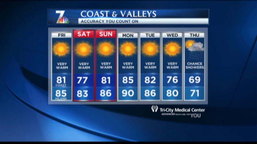 There is envy on the east coast for this > record breaking temps again ! Watch NBC7 SanDiego