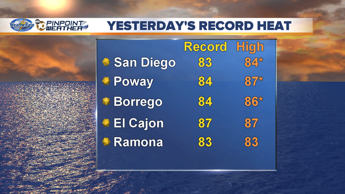 Yesterday was the 5th day in a row we broke records The warm-up at 5 & who could break records today at 5:09 @10News