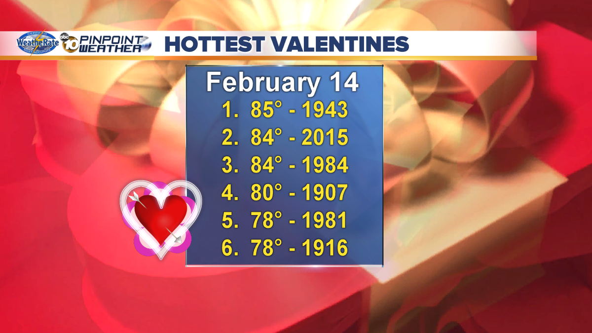 ValentinesDay 2016 could go down as the 5th warmest ever as I'm forecasting 79 deg! Today's forecast @ 5:39 @10News