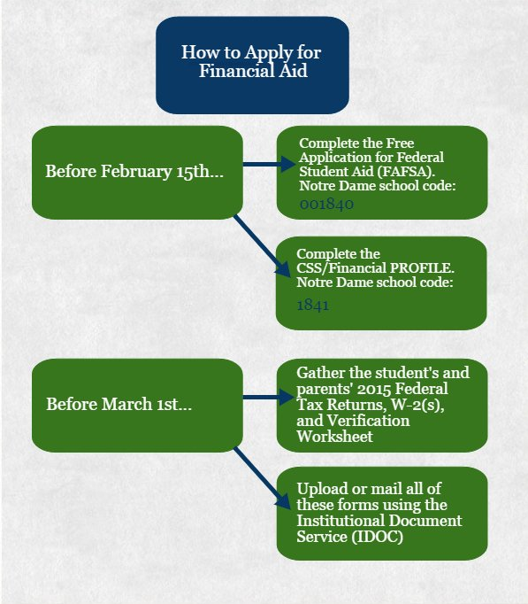 Nd Admissions On Twitter Reminder Priority Submission Date For