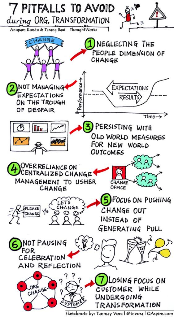 Pitfalls To Avoid During Organizational #Transformation https://t.co/6z9MYgneRP #change #sketchnote https://t.co/dL2OOKOpzi