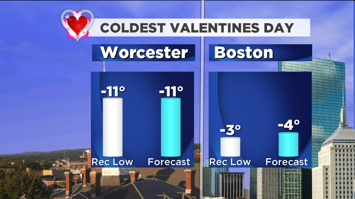 Could this be the coldest Valentines Day on record? Yup...here are the low temps (records and forecast)