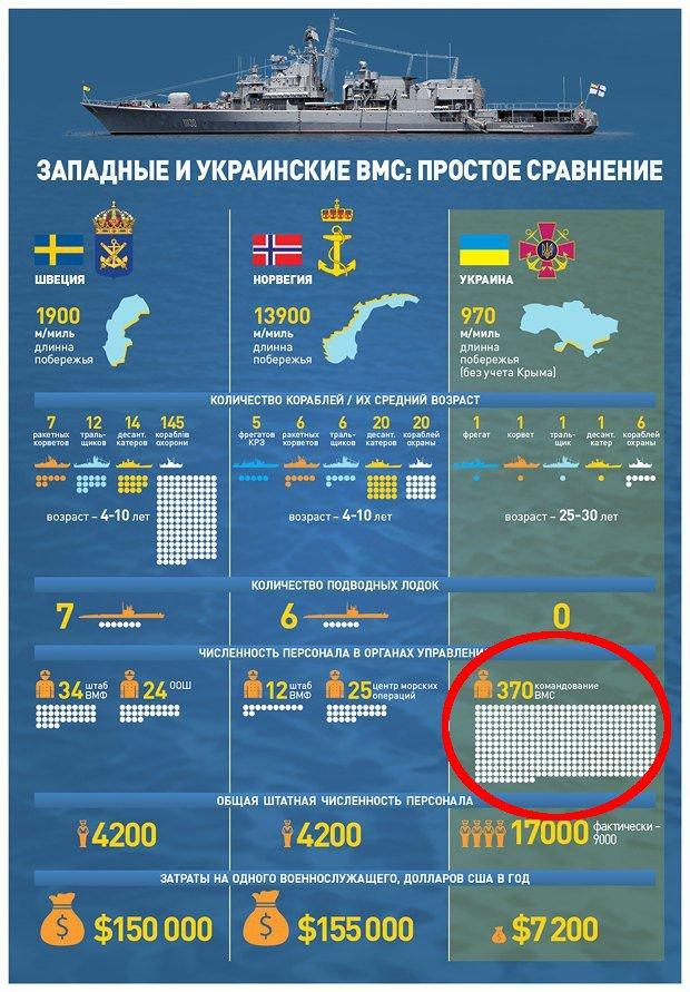 Штаб ВМС будет сокращен с 500 до 300 человек, - Полторак - Цензор.НЕТ 9608