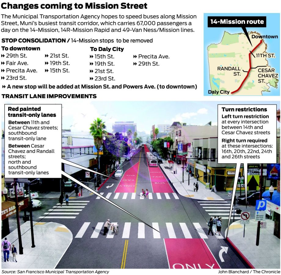 Big changes coming to the busy lanes of SF's Mission Street