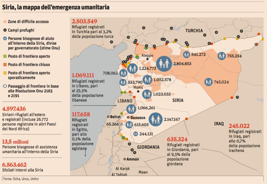 #DailyMap 13/02 #SiriaUmanitaria Numeri: 4 mln di profughi all'estero e 13 mln di persone che hanno bisogno d'aiuto https://t.co/tNcgRT2KUU