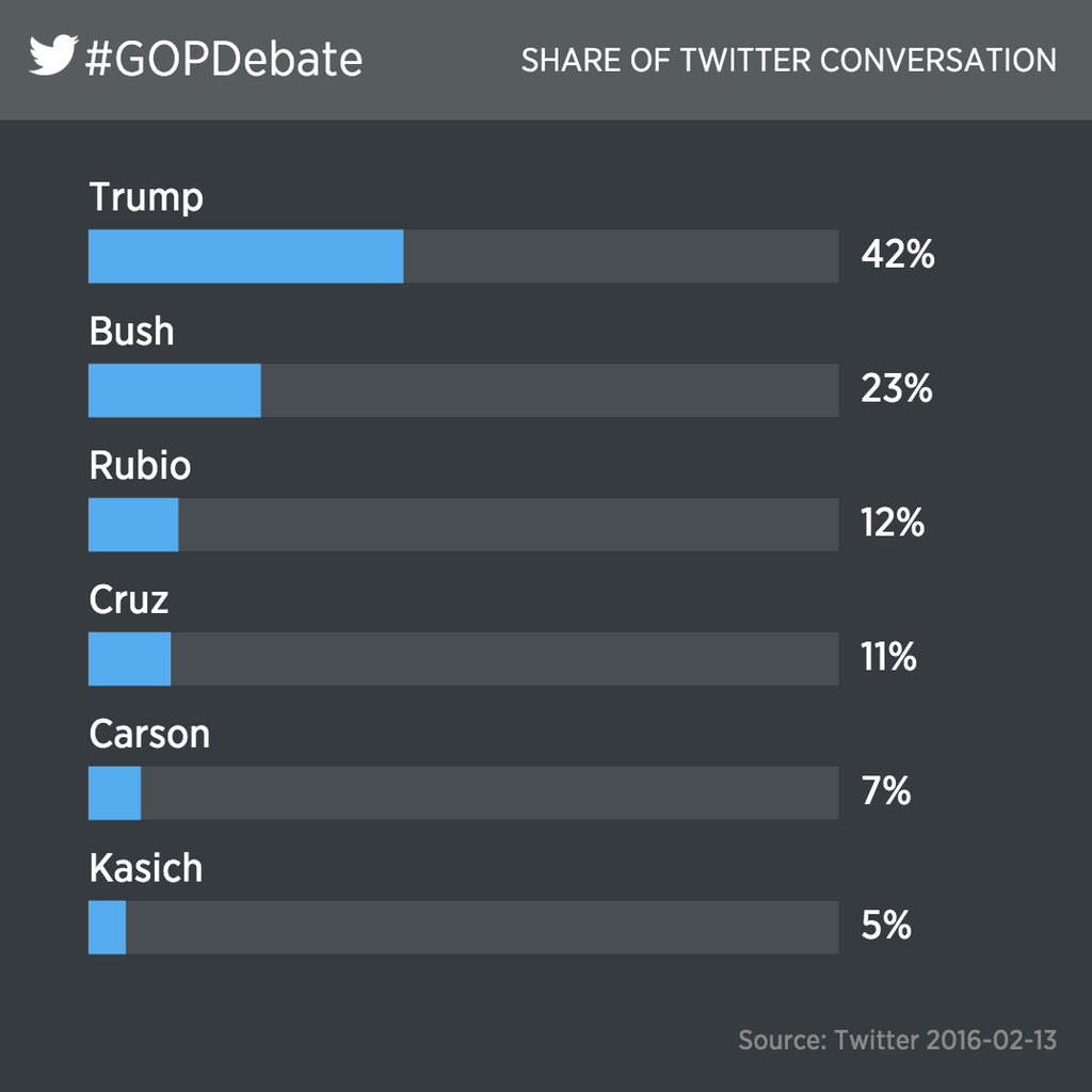 @realDonaldTrump dominating @twitter conversation during GOPDebate so far