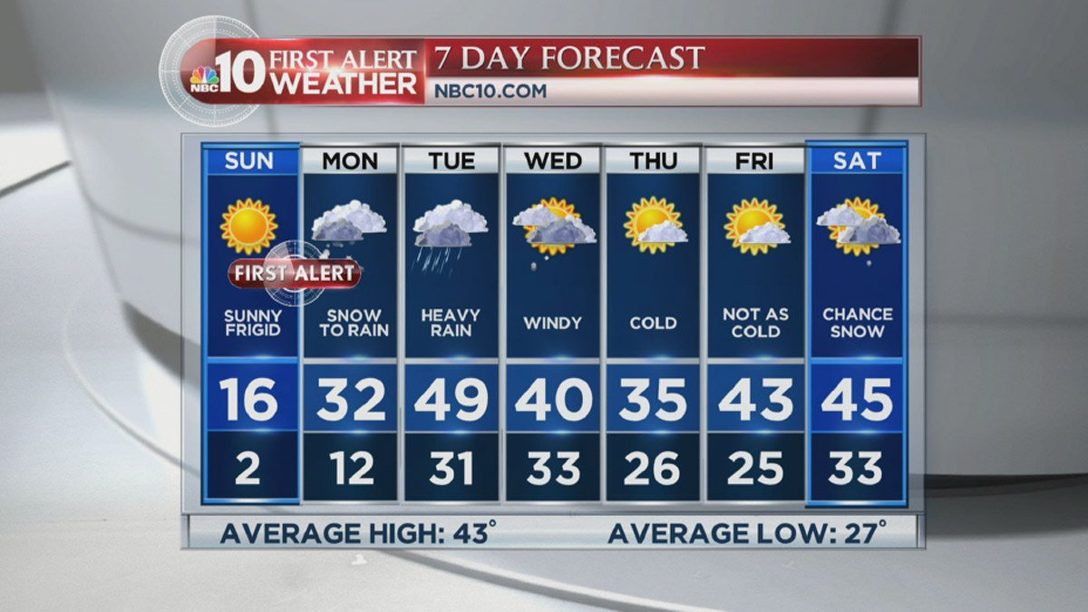 FIRSTALERT We could see record cold, followed by snow, sleet and rain during the week
