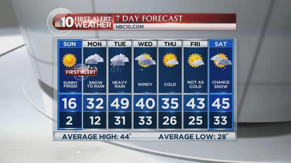 FirstAlert: Wind chills plummet below 0 & we're tracking a storm making its way toward us