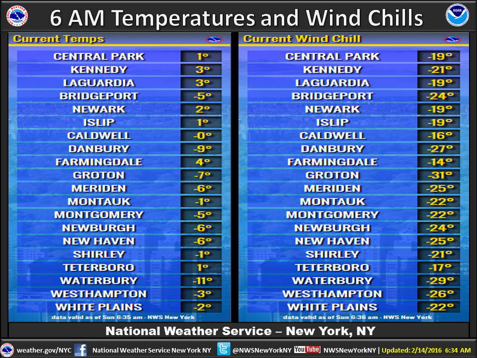 A brutally cold morning across the region as it is dangerously cold! Here are the 6 am readings. ArcticBlast