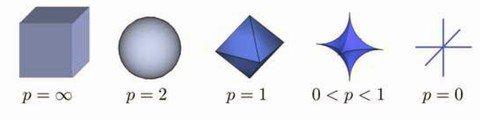 Easy #DeepLearning w. #TensorFlow, #Scikit