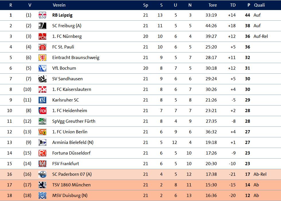 Auswärts Tabelle 2 Liga