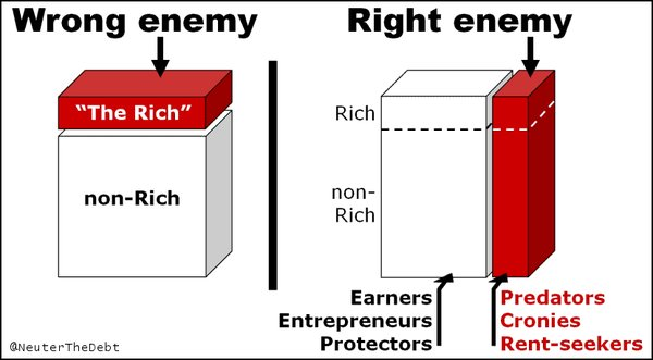 Next time you hear someone talk about 'class warfare', show them this.