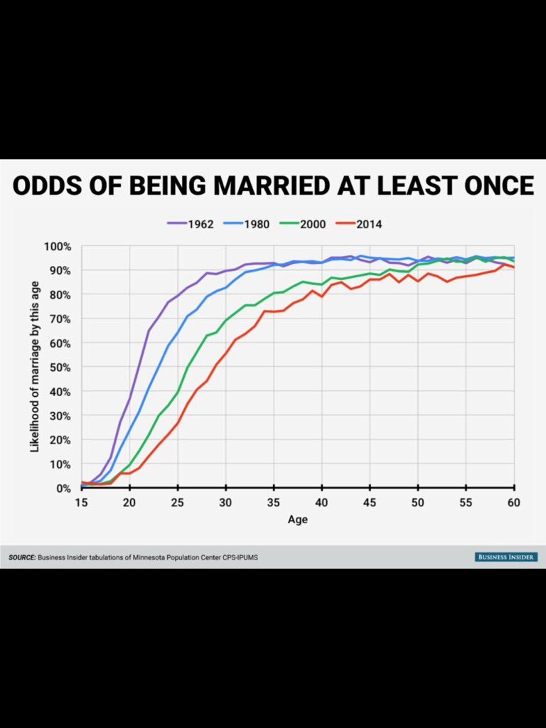 80% chance of being married at least once: 1962 - 25 years old 1980 - 27 yo 2000- 35 yo 2014 - 40 yo  https://t.co/cz7cs0W4pq