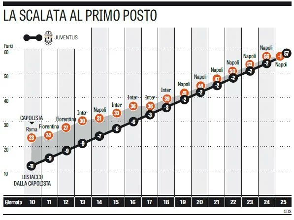 La scalata al primo posto in classifica della Juventus