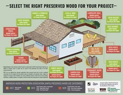 RT @craiglwebb: @WoodNaturally creates poster on how to choose the right preserved wood for a household job. https://t.co/ZNhUj3Fl9f
