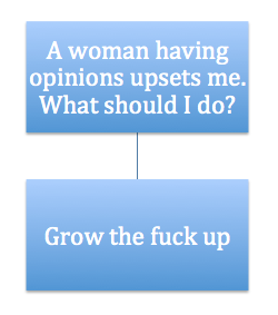 Seen a woman's opinion and not sure what to do? A handy flowchart. https://t.co/0ZhoVA16q3