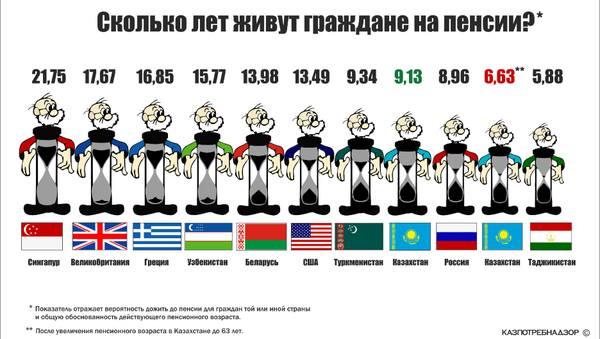 Как перевести советские деньги при расчете пенсии