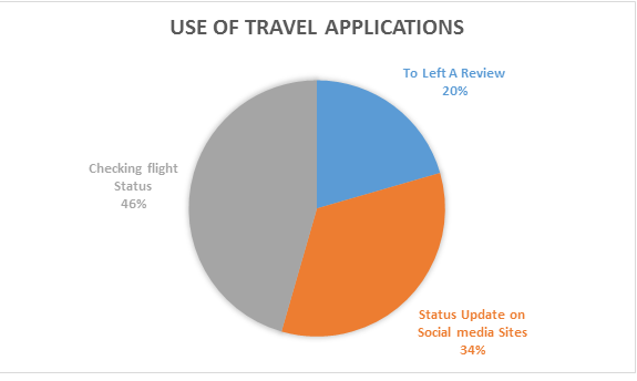 , How Travel App Can Help You to Increase Your Hotel Bookings?