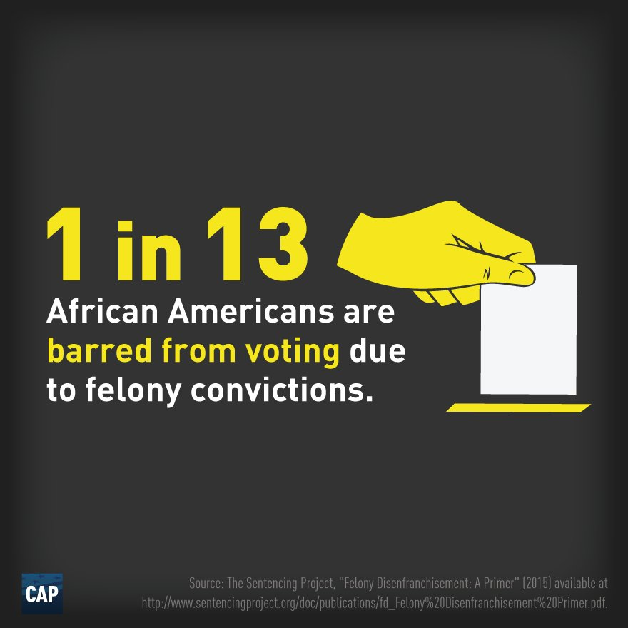 1 in 13 blacks are disenfranchised due to felony convictions https://t.co/CVN2cy172H #CJreform https://t.co/PPt4XeKjlp