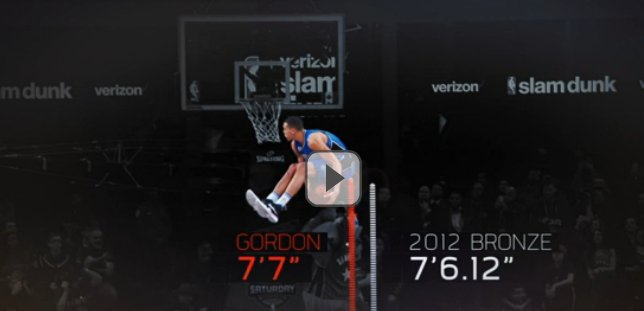 So, Aaron Gordon's dunk would've finished 3rd... in the high jump. At the last Olympics. https://t.co/HXFGT9Y5qd https://t.co/FLAYn5R7ff