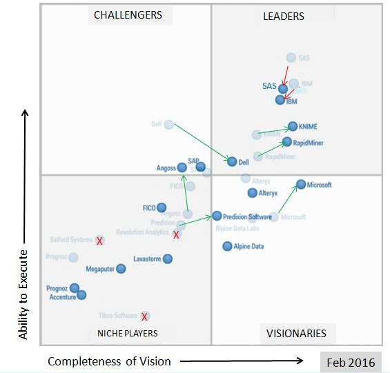 Gartner 2016 vs 2015 MQ Advanced #Analytics