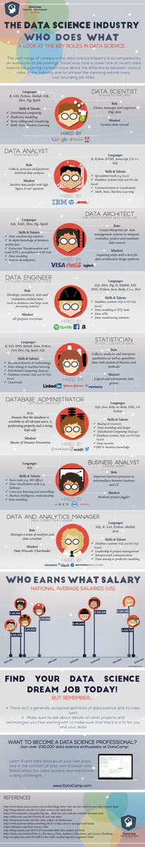 The #DataScience Industry: Who Does What (Infographic) @datasciencectrl @datacamp https://t.co/yI5G1eWLJI #dataviz https://t.co/aergA3bqDg