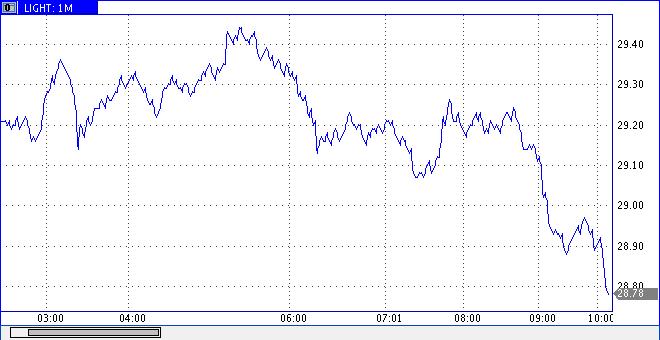 Мировые цены на нефть выросли - Цензор.НЕТ 1517