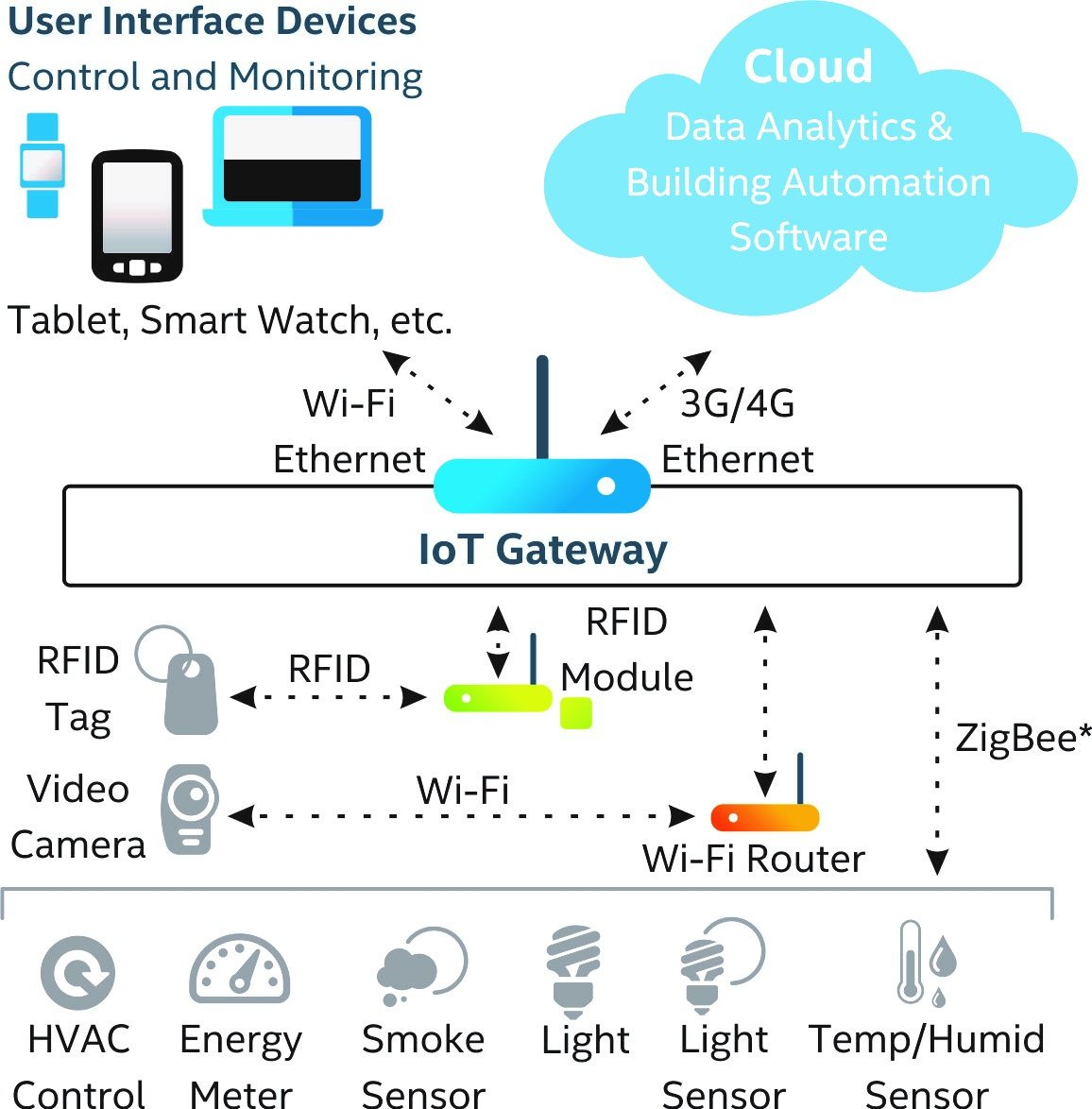 cisco fog computing ecosystem architecture and applications