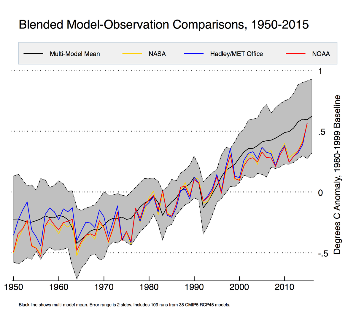 Blended Model-Observation Comparison 1950-2015
