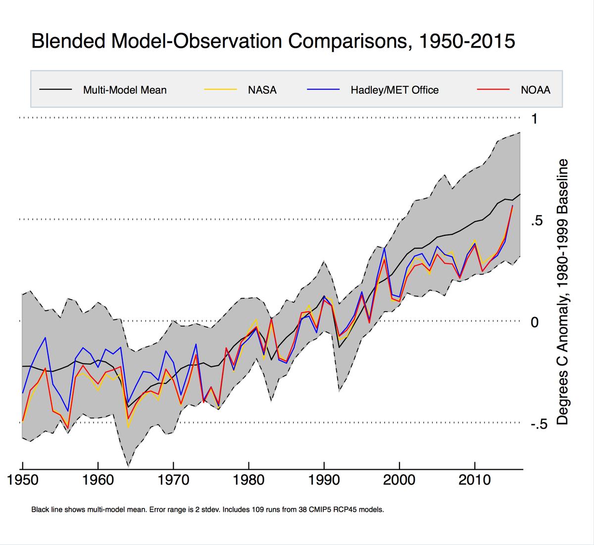 Blended Model-Observation Comparison 1950-2015