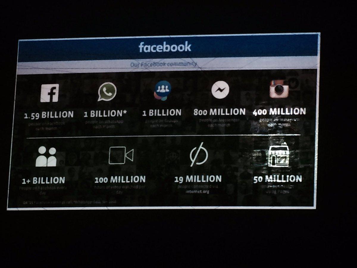 Thumbnail for SMWLagos 2016 Masterclass: Understanding Facebook