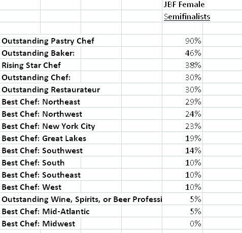 Where the women are -- and aren't -- among 2016 #jbfa semifinalists, via @hels data summary https://t.co/kWb2vnJ0wF