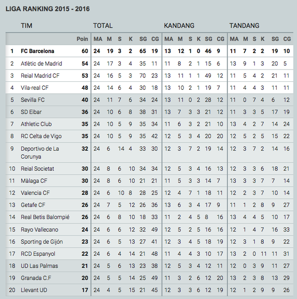 FC Barcelona On Twitter This Is How The Table Looks Now Barça Are - Barcelona fc table