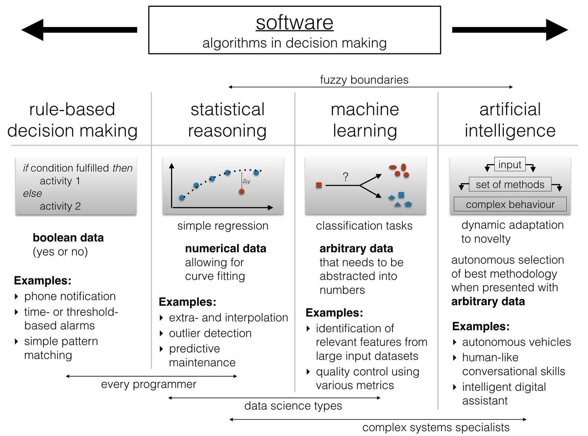 Chart of software algorithms for decision-making: succinct examples from rule-based through ML to AI, via @ibbessi https://t.co/cE5yEkqFUa