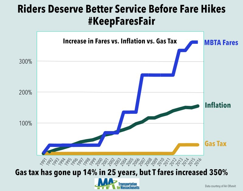 Important #MBTA fact: The gas tax has gone up 14% in 25 years but T fares increased 350% -@T4MASS. #KeepFaresFair https://t.co/eKA0Tn6KEJ