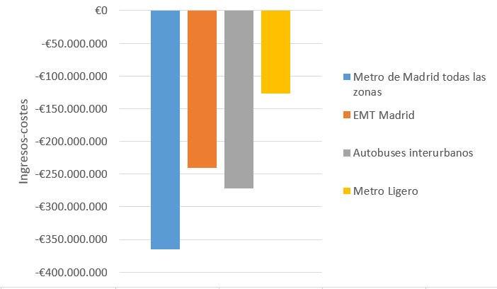 """El transporte público cuesta más de lo que recauda. Por eso miramos """"ingresos-costes"""". En totales sería así: https://t.co/NcNeMirPTP"""