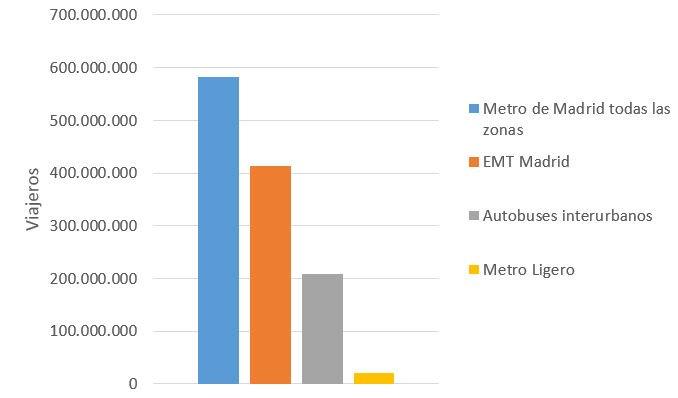 - ¡Metro ligero es lo más barato! - En términos globales sí, pero también mueve menos gente: https://t.co/B56RBdvnYD