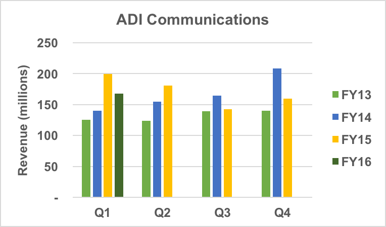 Analog Devices communications revenue.