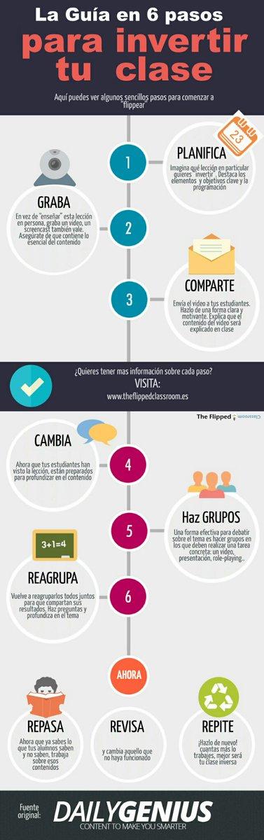 ¿Cómo invertir tu clase con #FlippedClassroom en 6 pasos? #SGLab #GrupoD #MetodologíasActivas https://t.co/LgRkX1Pjv3