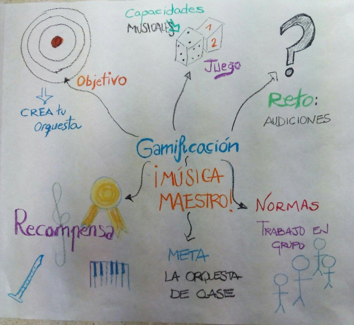 """#Gamificación """"Me supero y aprendo jugando"""" #visualthinking #GrupoD #SGLab https://t.co/b3AhexbX4s"""