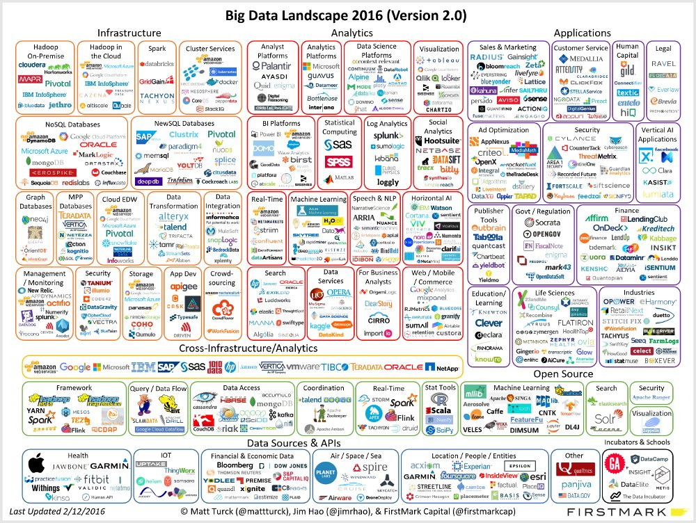 Top KDnuggets tweets, Feb 15-21: Is Big Data Still a Thing? 10 ...
