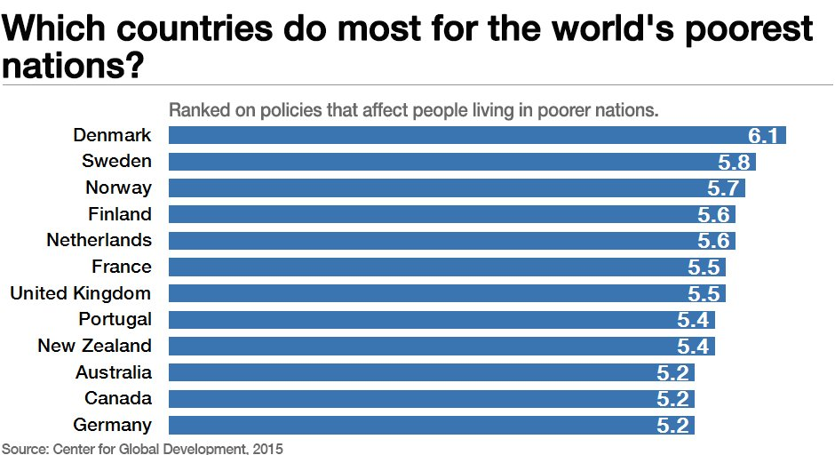 World Economic Forum On Twitter Which Economies Do Most To Help - List of richest to poorest countries