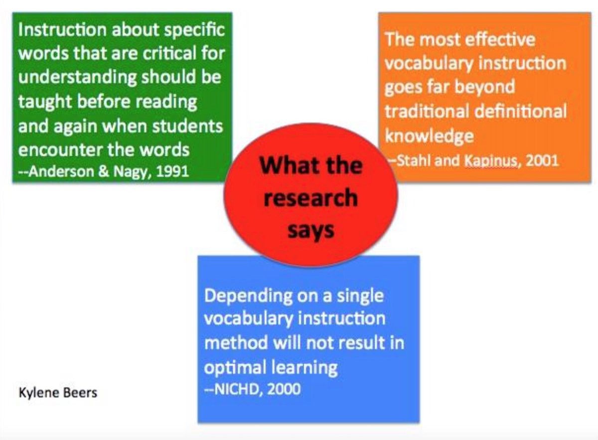 Kylene Beers On Twitter Three Major Research Findings About