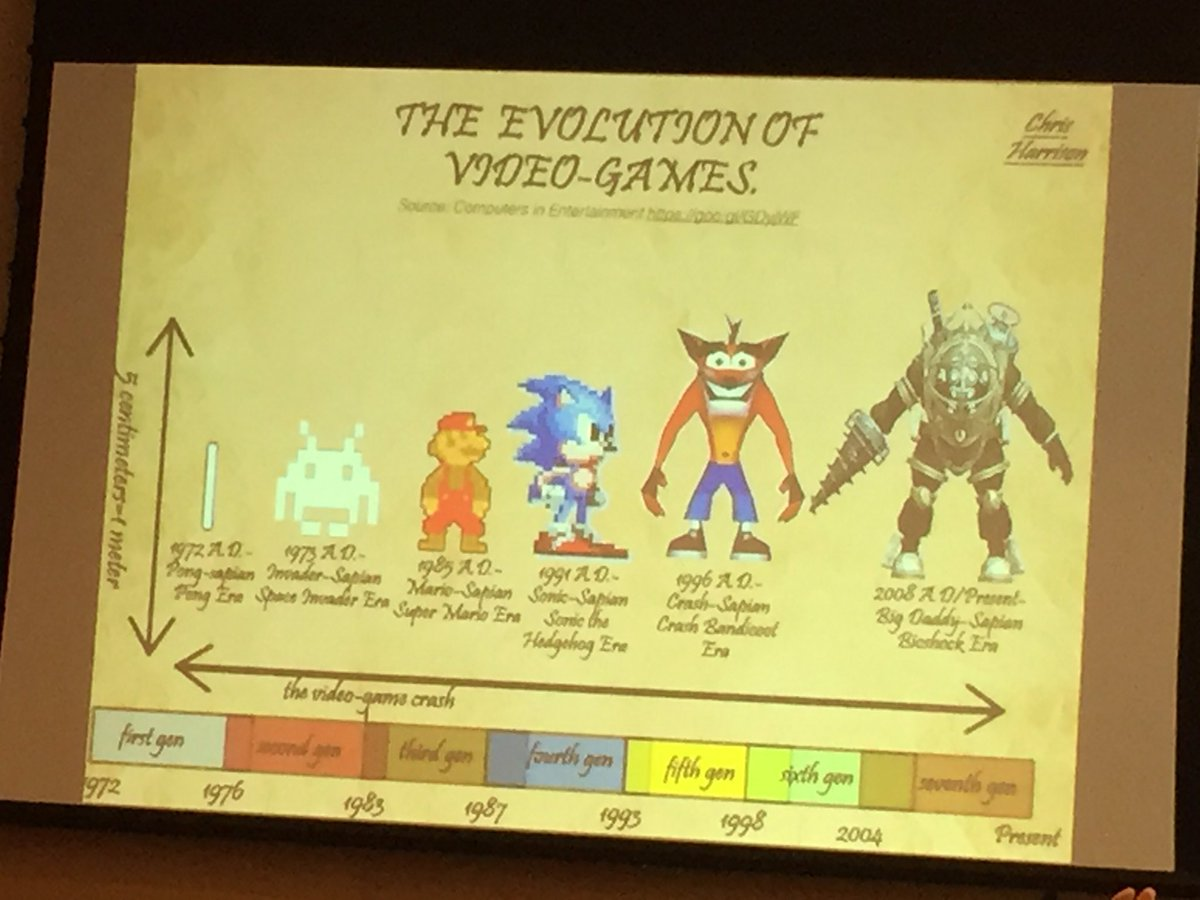 Evolution of video games #21CLHK https://t.co/I68yWqZsen
